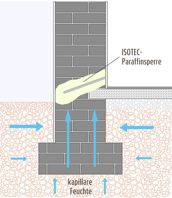 Verfügt Das Gebäude über Keine Durchgehende Bodenplatte, Ist Eine  Nachträgliche Horizontalsperre Die Lösung Für Das Feuchtigkeitsproblem.