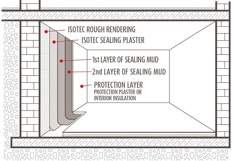 interior sealing isotec. Black Bedroom Furniture Sets. Home Design Ideas