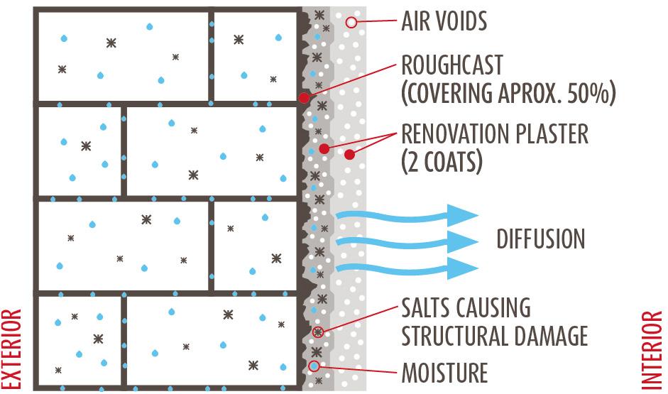renovation plaster isotec. Black Bedroom Furniture Sets. Home Design Ideas